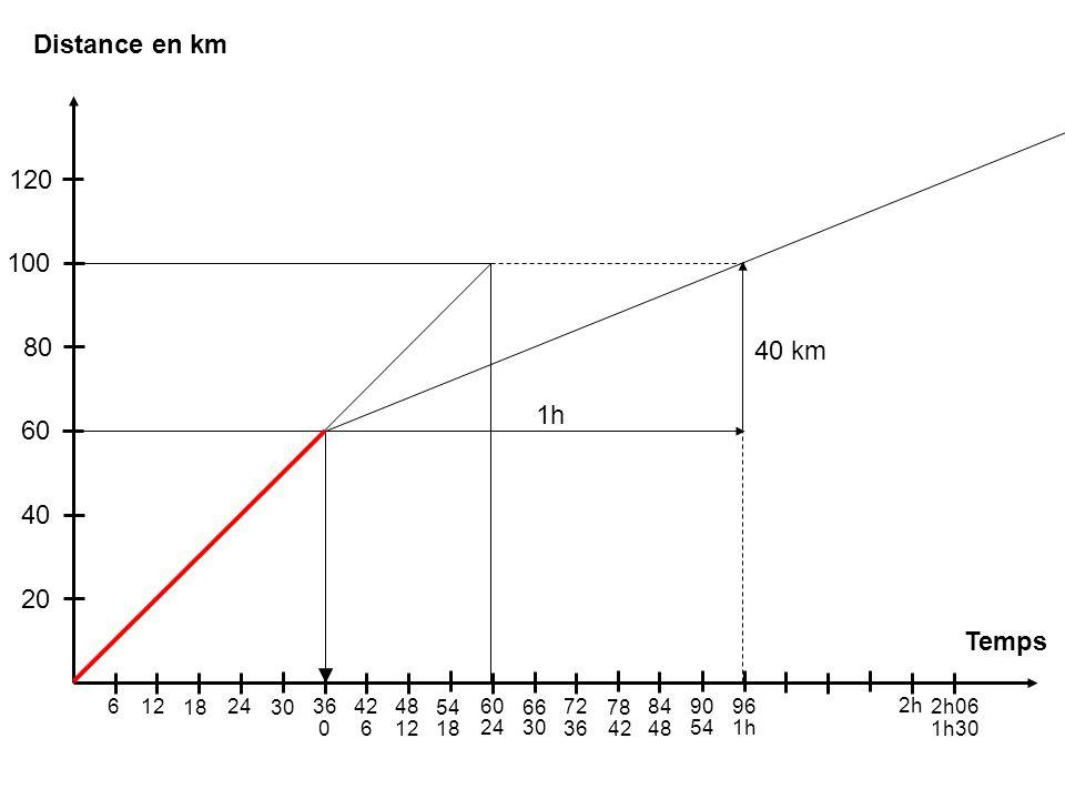 Distance en km 120 100 80 40 km 1h 60 40 20 Temps 6 12 18 24 30 36 42