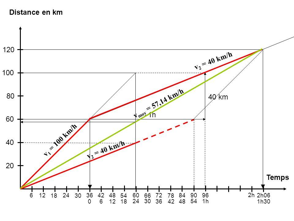 20 40 60 80 100 120 Distance en km Temps v2 = 40 km/h 40 km