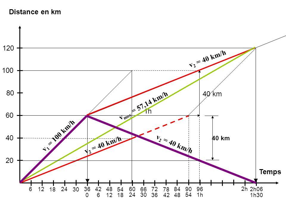 Distance en km 120 v2 = 40 km/h 100 80 40 km vmoy = 57,14 km/h 1h 60