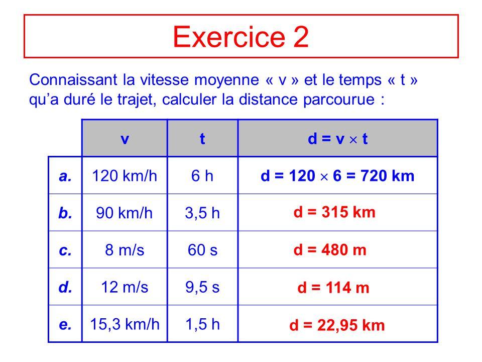 Exercice 2Connaissant la vitesse moyenne « v » et le temps « t » qu'a duré le trajet, calculer la distance parcourue :