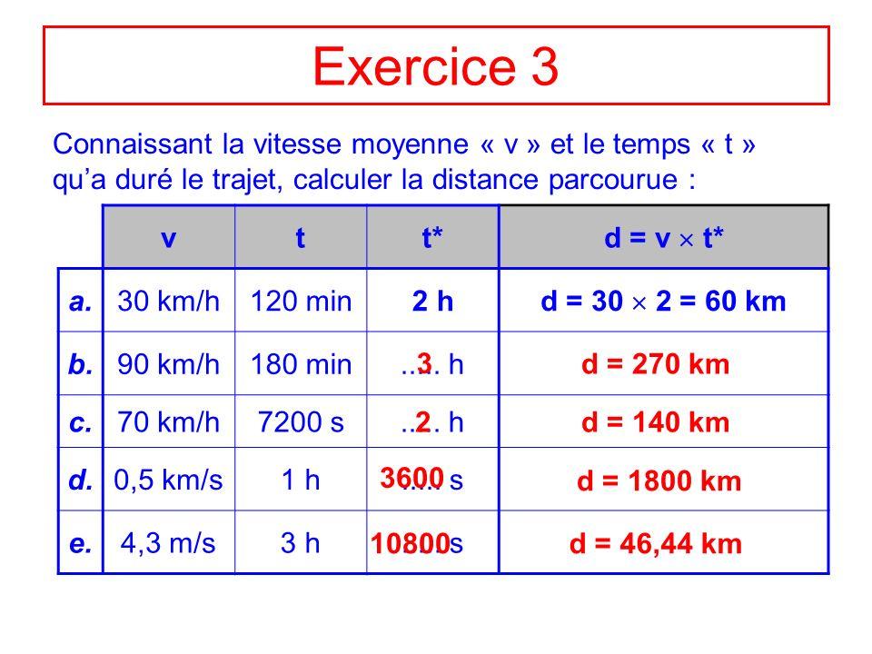 Exercice 3Connaissant la vitesse moyenne « v » et le temps « t » qu'a duré le trajet, calculer la distance parcourue :