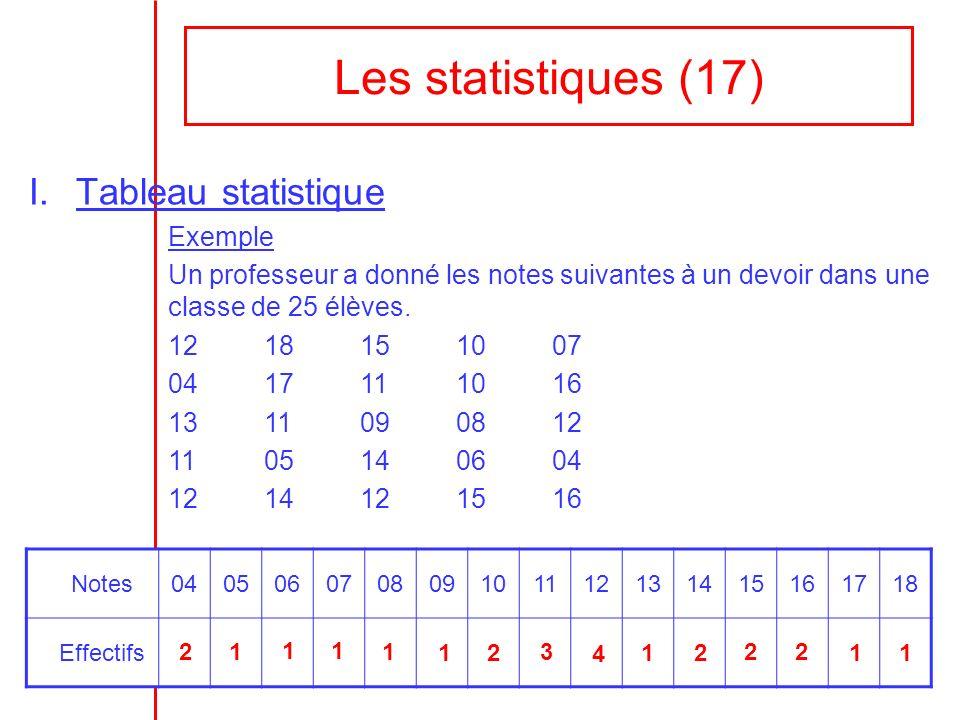Les statistiques (17) Tableau statistique Exemple