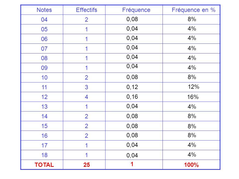 Notes Effectifs. Fréquence. Fréquence en % 04. 2. 05. 1. 06. 07. 08. 09. 10. 11. 3. 12.