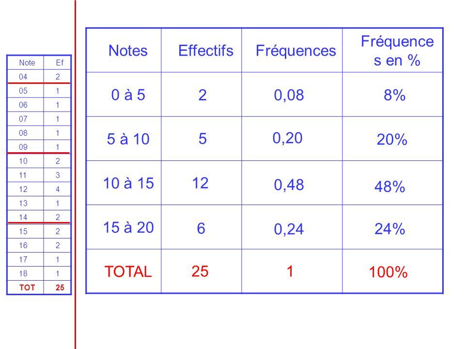Notes Effectifs Fréquences Fréquences en % 0 à 5 5 à 10 10 à 15
