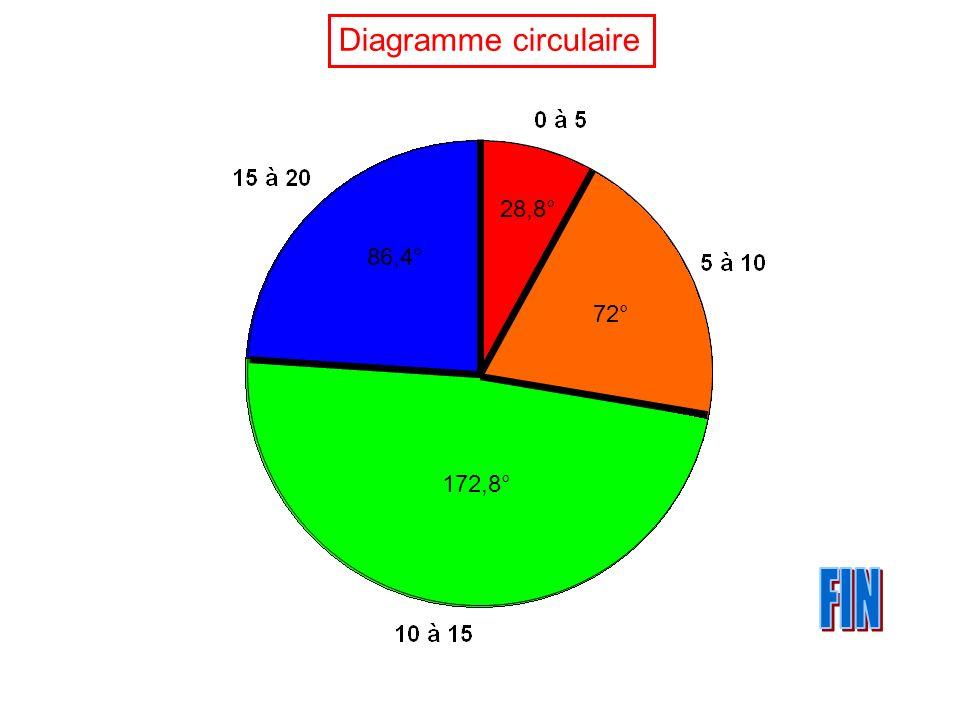 Diagramme circulaire 28,8° 86,4° 72° 172,8° FIN