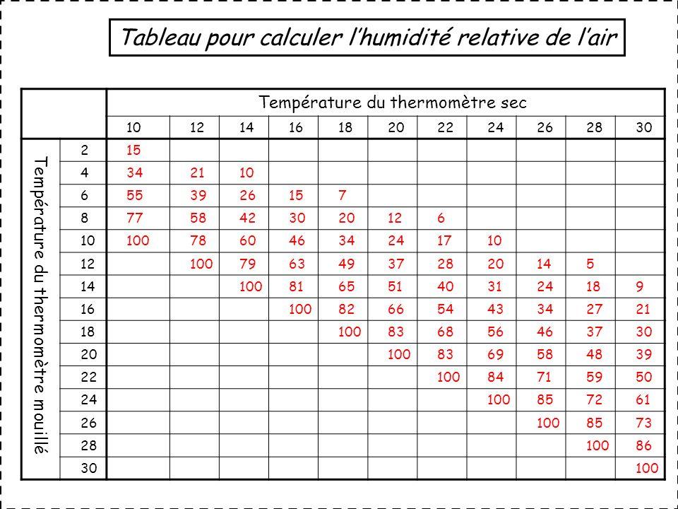 Température du thermomètre sec