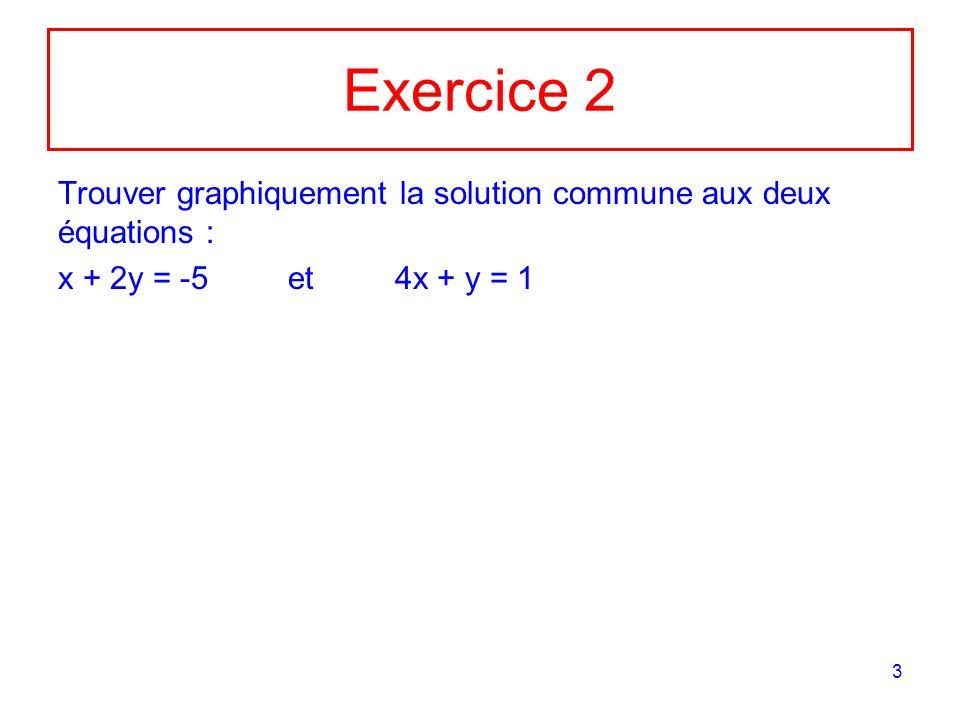 Exercice 2 Trouver graphiquement la solution commune aux deux équations : x + 2y = -5 et 4x + y = 1.