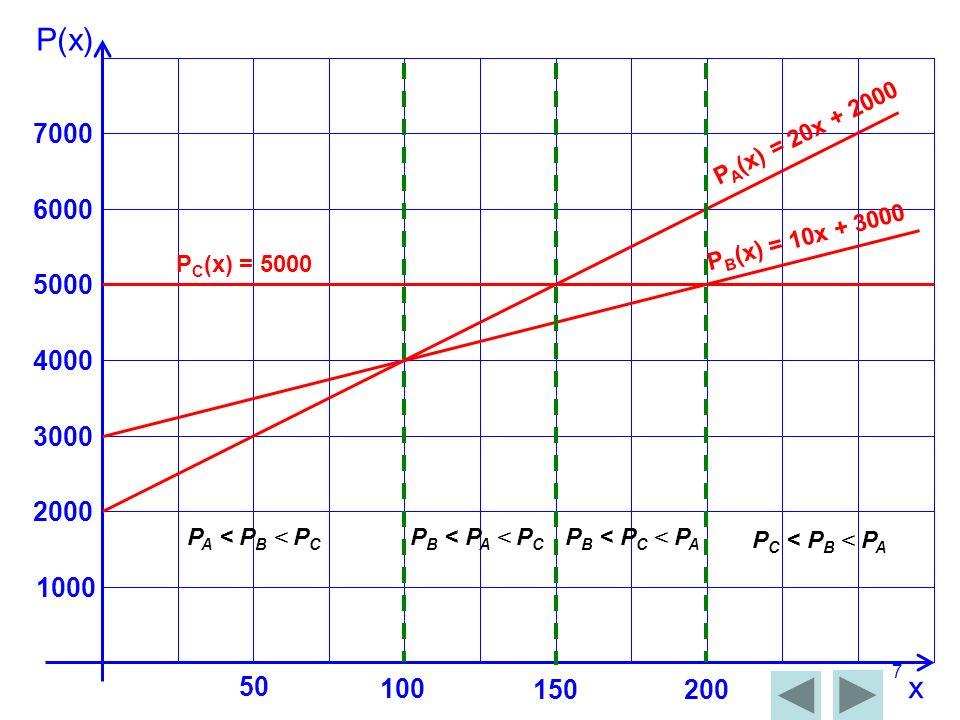 P(x) 7000. PA(x) = 20x + 2000. 6000. PB(x) = 10x + 3000. PC(x) = 5000. 5000. 4000. 3000. 2000.