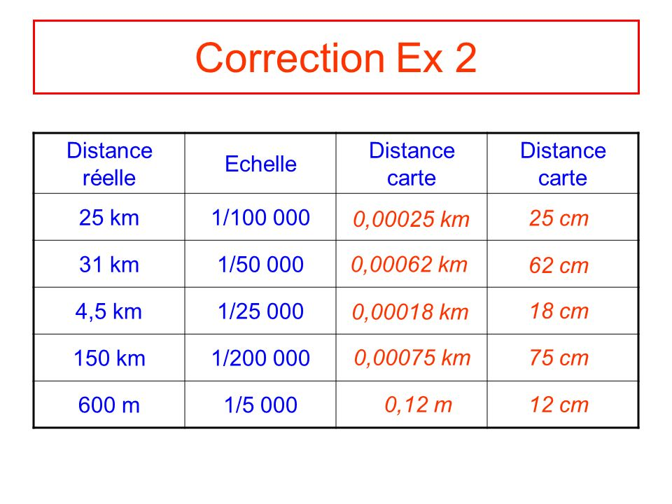Correction Ex 2 Distance réelle Echelle Distance carte 25 km 1/100 000