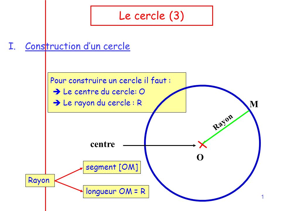 Le cercle (3) Construction d'un cercle M centre O