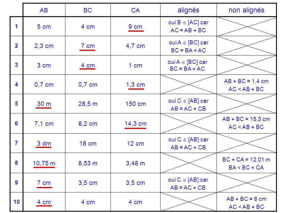 alignés non alignés AB BC CA 5 cm 4 cm 9 cm 2,3 cm 7 cm 4,7 cm 3 cm