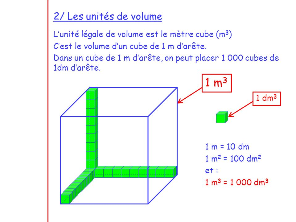 2/ Les unités de volume L'unité légale de volume est le mètre cube (m3) C'est le volume d'un cube de 1 m d'arête.