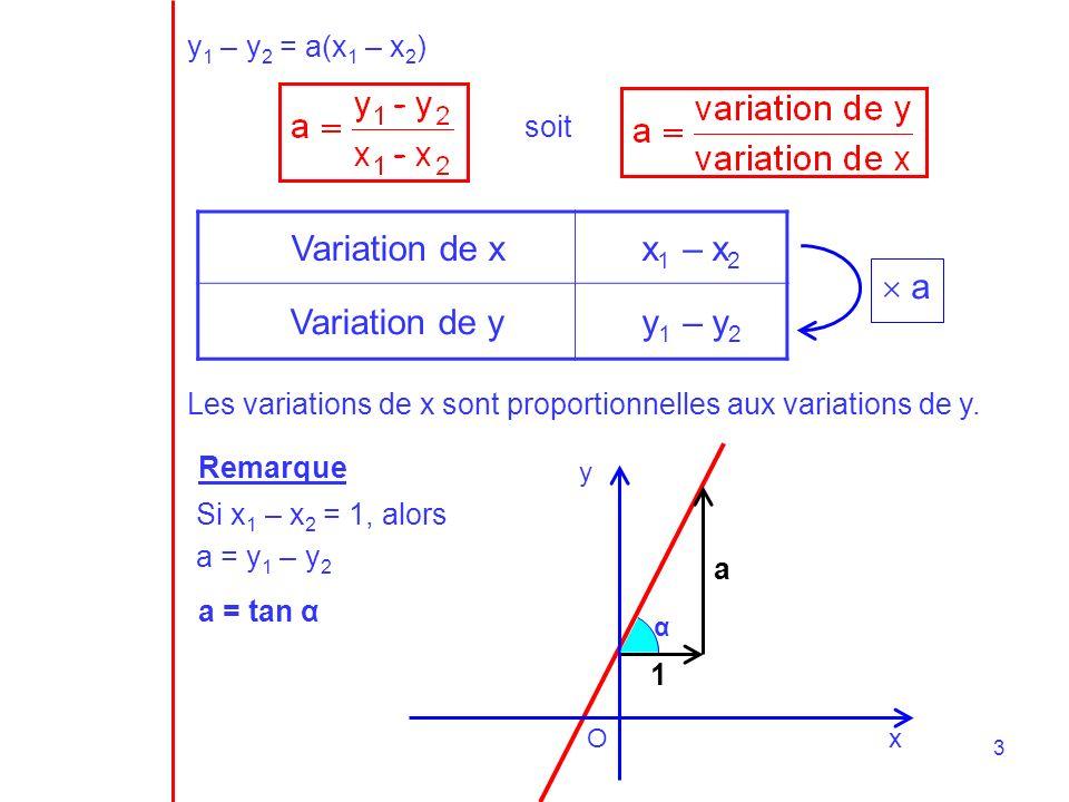 Variation de x x1 – x2 Variation de y y1 – y2  a y1 – y2 = a(x1 – x2)