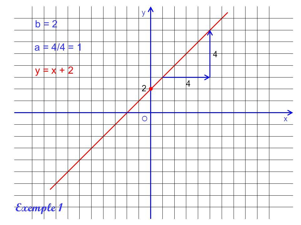 x y O b = 2 a = 4/4 = 1 4 y = x + 2 4 2 Exemple 1