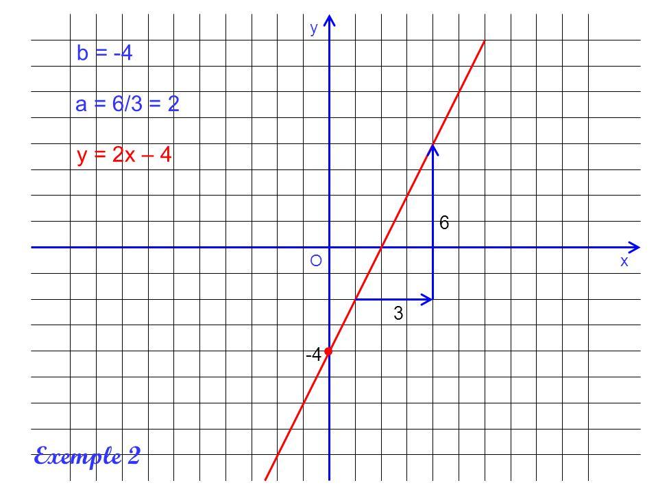 x y O b = -4 a = 6/3 = 2 y = 2x – 4 6 3 -4 Exemple 2
