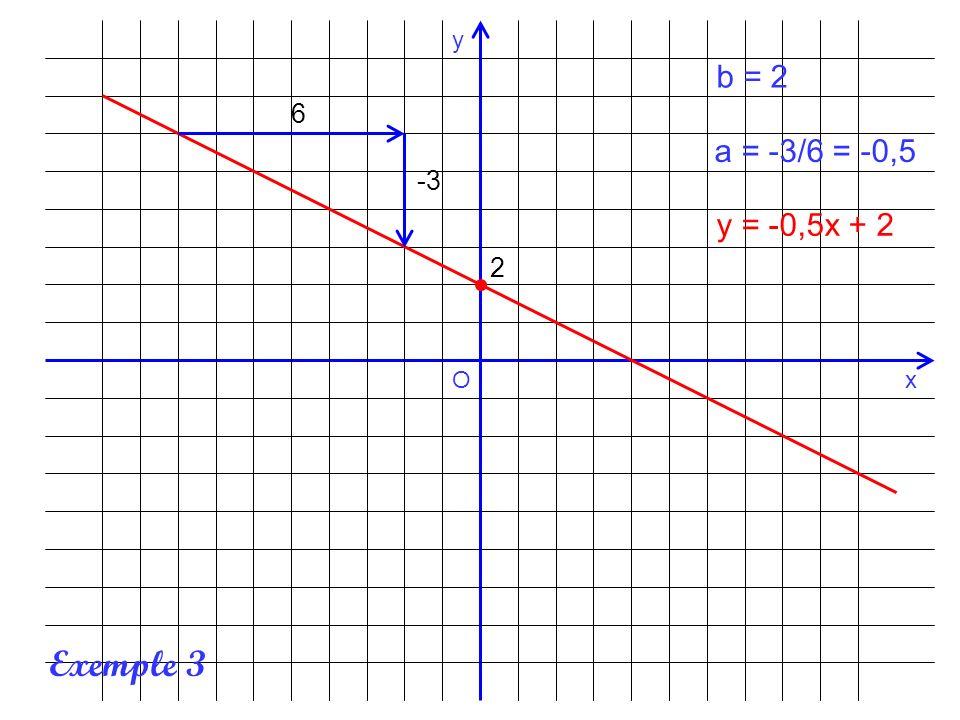x y O b = 2 6 a = -3/6 = -0,5 -3 y = -0,5x + 2 2 Exemple 3