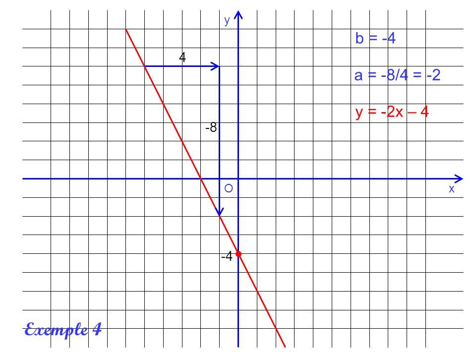 x y O b = -4 4 a = -8/4 = -2 y = -2x – 4 -8 -4 Exemple 4