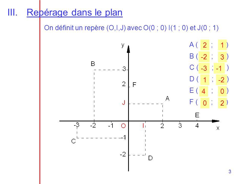 Repérage dans le plan On définit un repère (O,I,J) avec O(0 ; 0) I(1 ; 0) et J(0 ; 1) A ( ; )