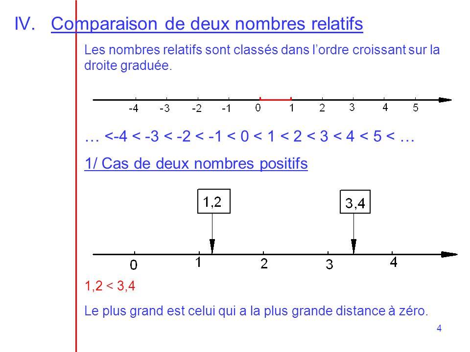 Comparaison de deux nombres relatifs