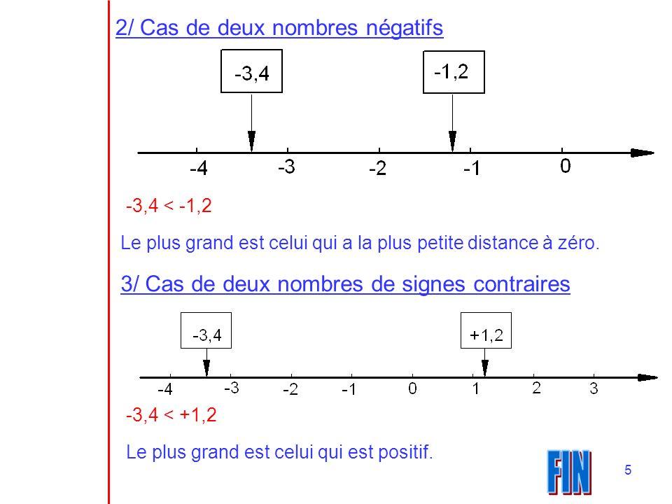 FIN 2/ Cas de deux nombres négatifs