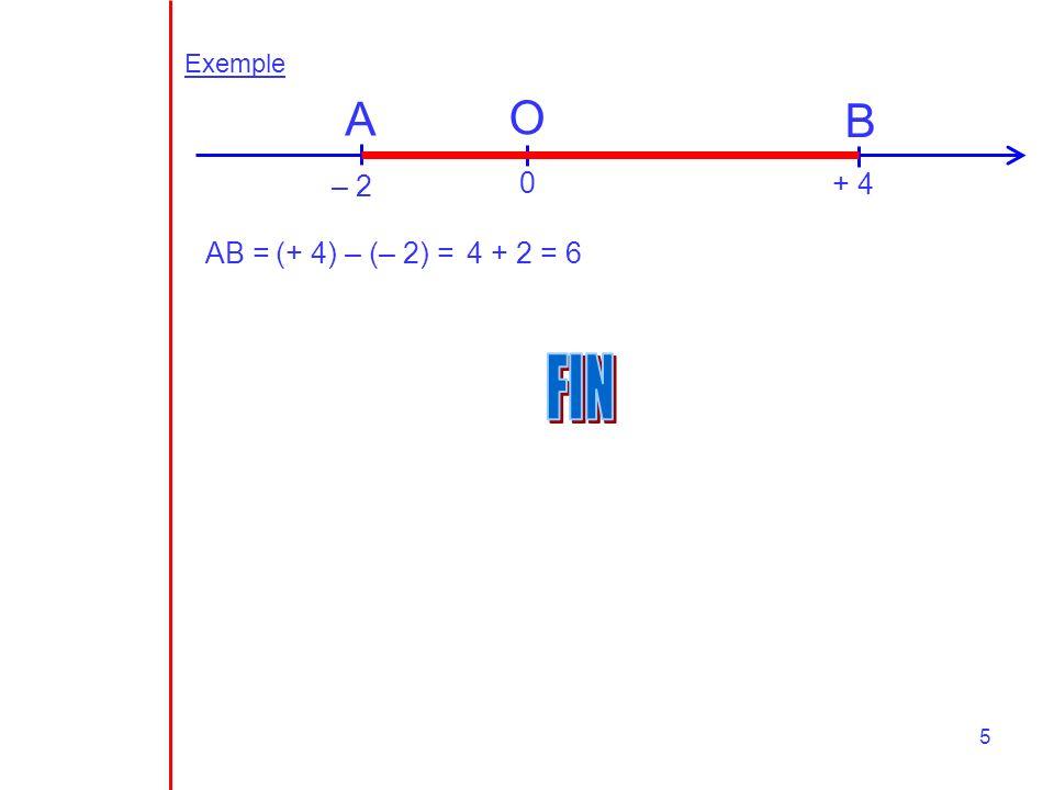 Exemple A O B – 2 + 4 AB = (+ 4) – (– 2) = 4 + 2 = 6 FIN