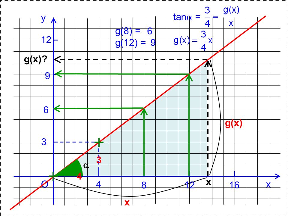 y tan = g(8) = g(12) = 6 12 9 g(x) 9 6 g(x) 3 3  4 x O 4 8 12 16 x x