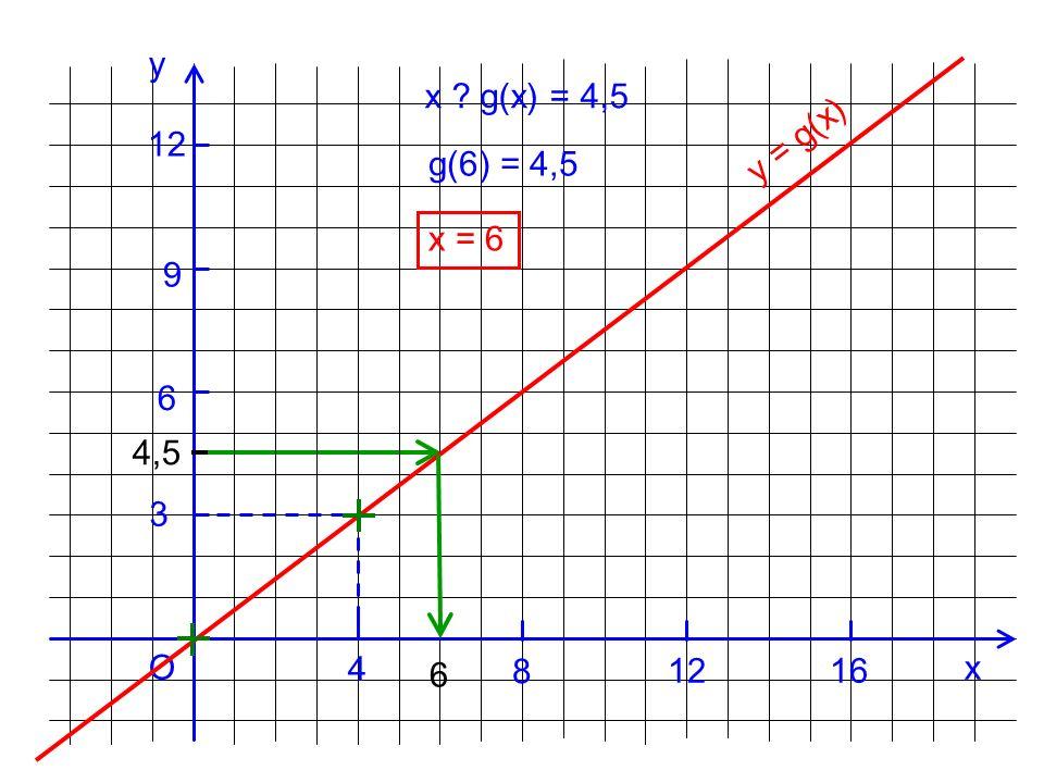 y x g(x) = 4,5 12 y = g(x) g(6) = 4,5 x = 6 9 6 4,5 3 O 4 x 6 8 12 16