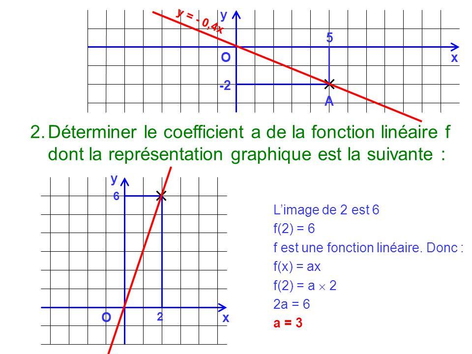 y y = - 0,4x. 5. O. x. -2. A. Déterminer le coefficient a de la fonction linéaire f dont la représentation graphique est la suivante :