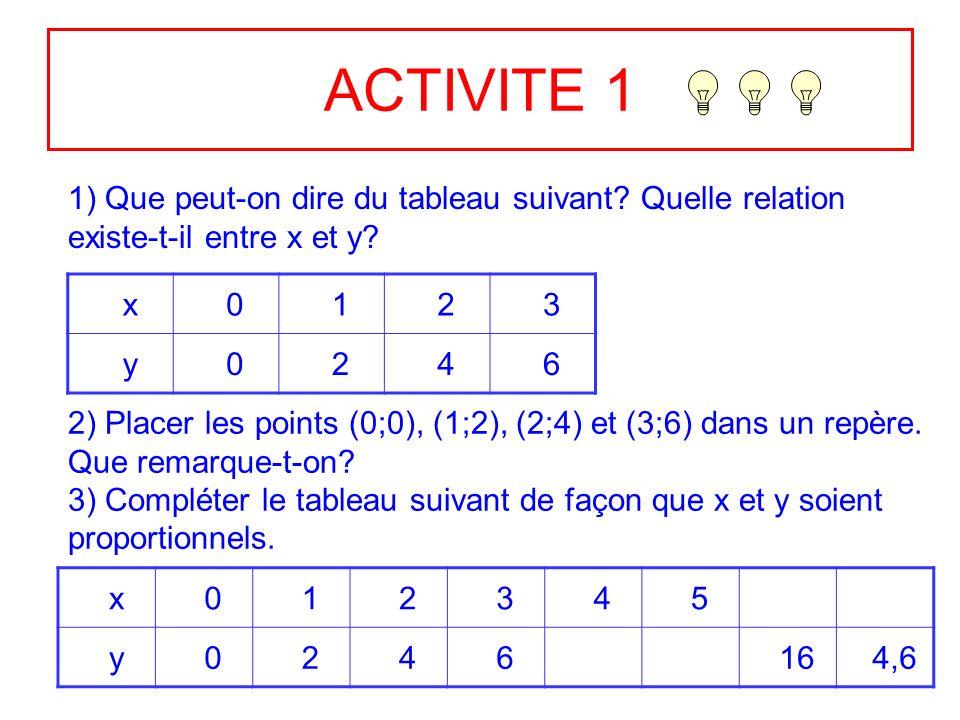 ACTIVITE 1 1) Que peut-on dire du tableau suivant Quelle relation existe-t-il entre x et y x. 1.
