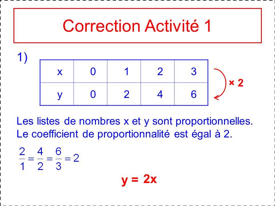 Correction Activité 1 1) 2x y = x 1 2 3 y 4 6 × 2