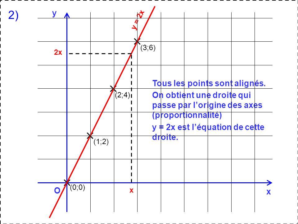 2) y Tous les points sont alignés.