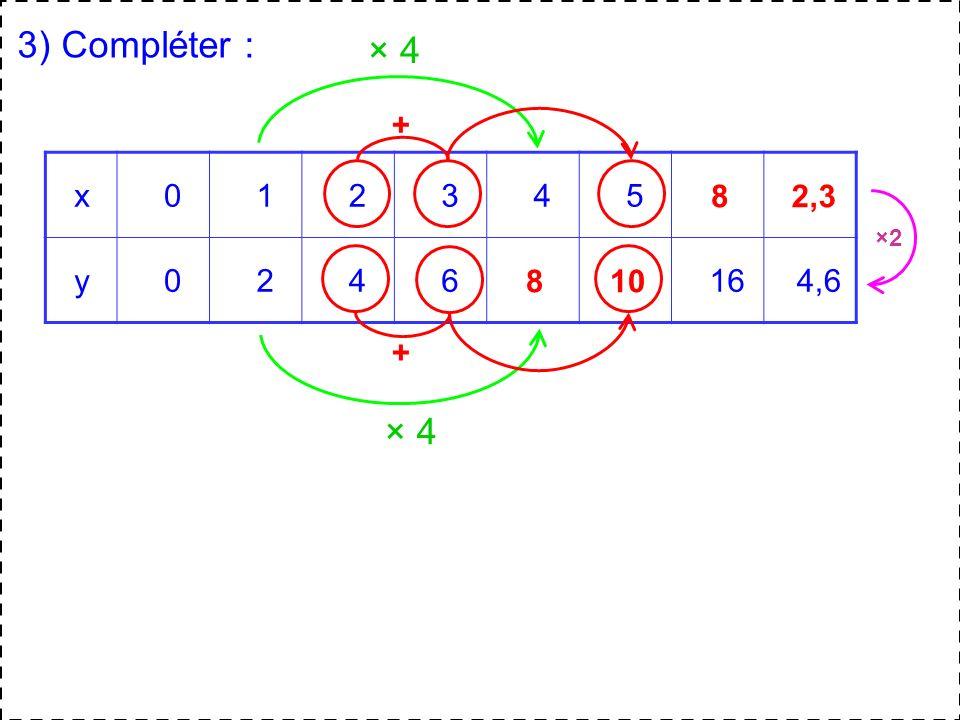 3) Compléter : × 4 + x 1 2 3 4 5 y 6 16 4,6 8 2,3 ×2 8 10 + × 4