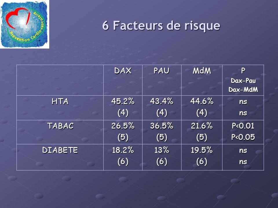 6 Facteurs de risque DAX PAU MdM P HTA 45.2% (4) 43.4% 44.6% ns TABAC