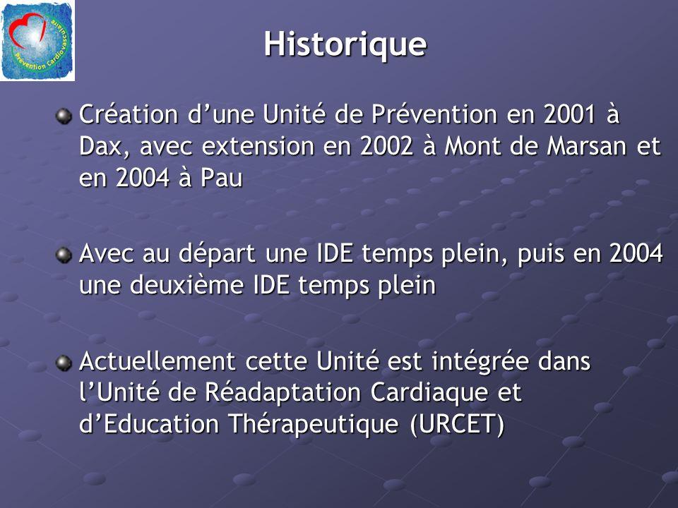 Historique Création d'une Unité de Prévention en 2001 à Dax, avec extension en 2002 à Mont de Marsan et en 2004 à Pau.