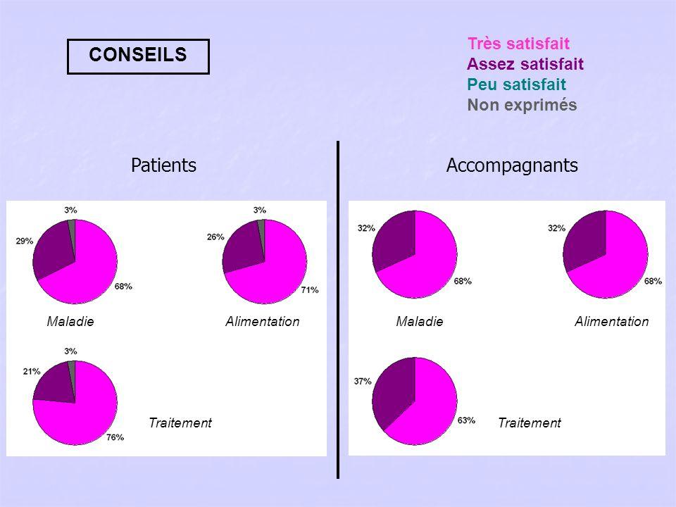 CONSEILS Patients Accompagnants Très satisfait Assez satisfait