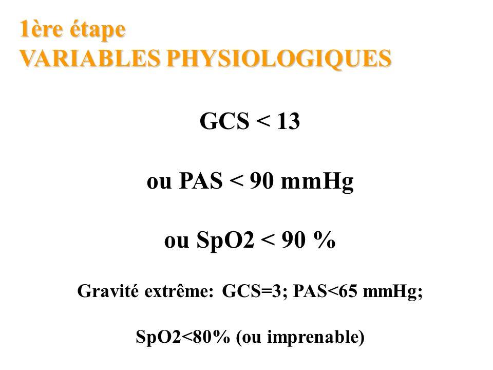 Gravité extrême: GCS=3; PAS<65 mmHg; SpO2<80% (ou imprenable)