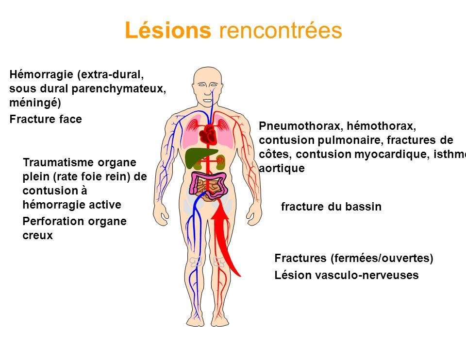 Lésions rencontrées Hémorragie (extra-dural, sous dural parenchymateux, méningé) Fracture face.