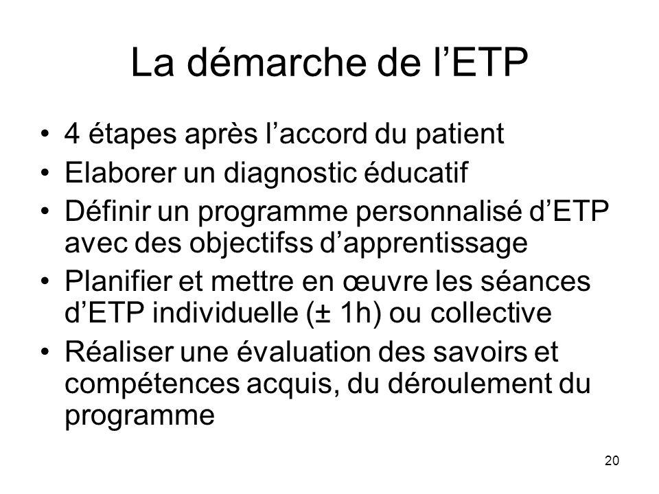 La démarche de l'ETP 4 étapes après l'accord du patient