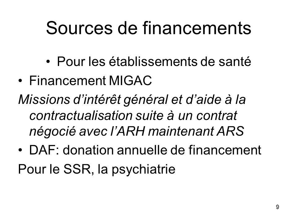 Sources de financements
