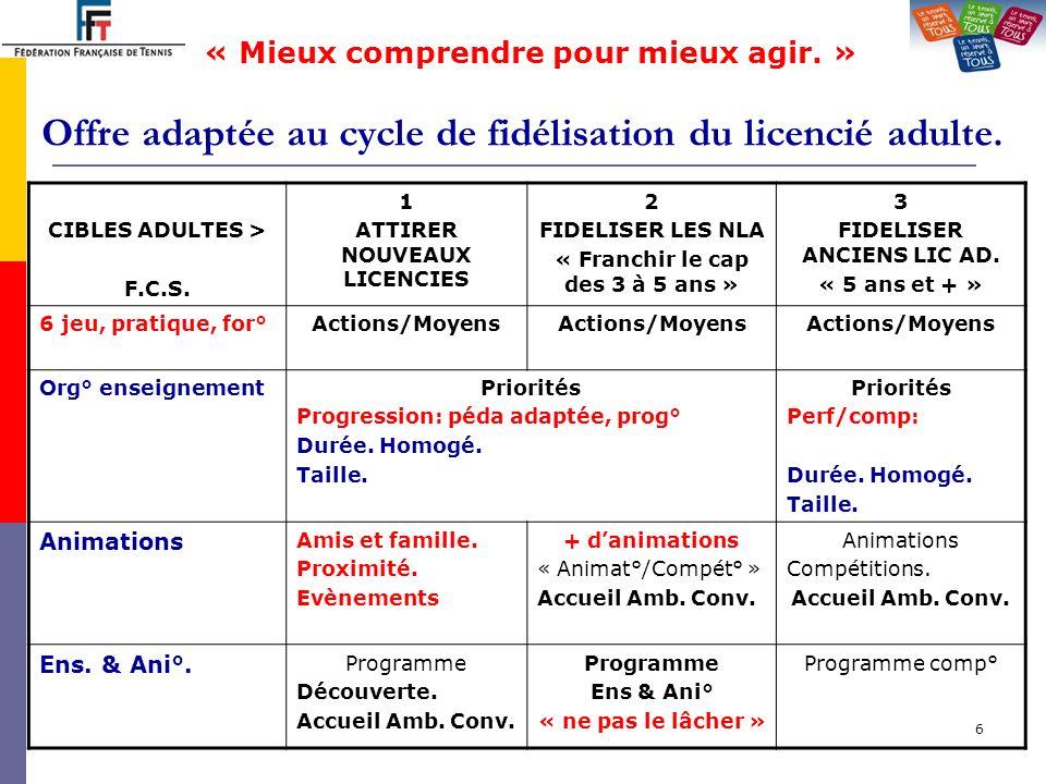 Offre adaptée au cycle de fidélisation du licencié adulte.