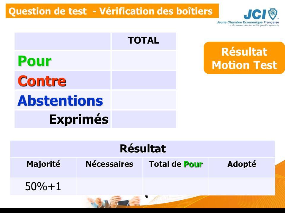 Pour Contre Abstentions Exprimés Résultat Motion Test Résultat 50%+1