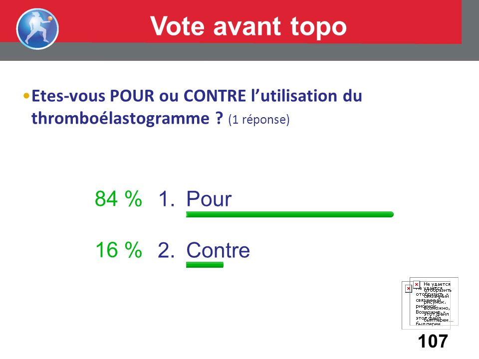 Vote avant topo 84 % Pour Contre 16 %