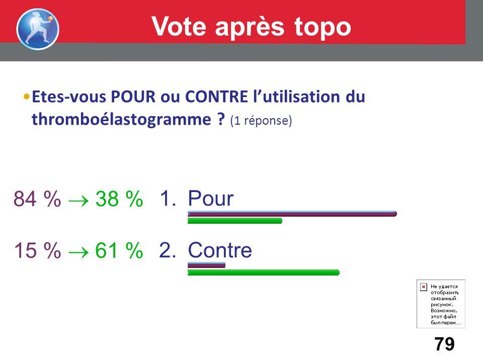 Vote après topo 84 %  38 % Pour Contre 15 %  61 %