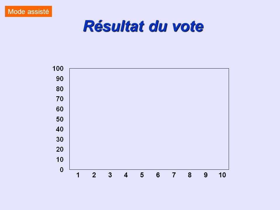 Mode assisté Résultat du vote <EvalR 3> 1 2 3 4 5 6 7 8 9 10