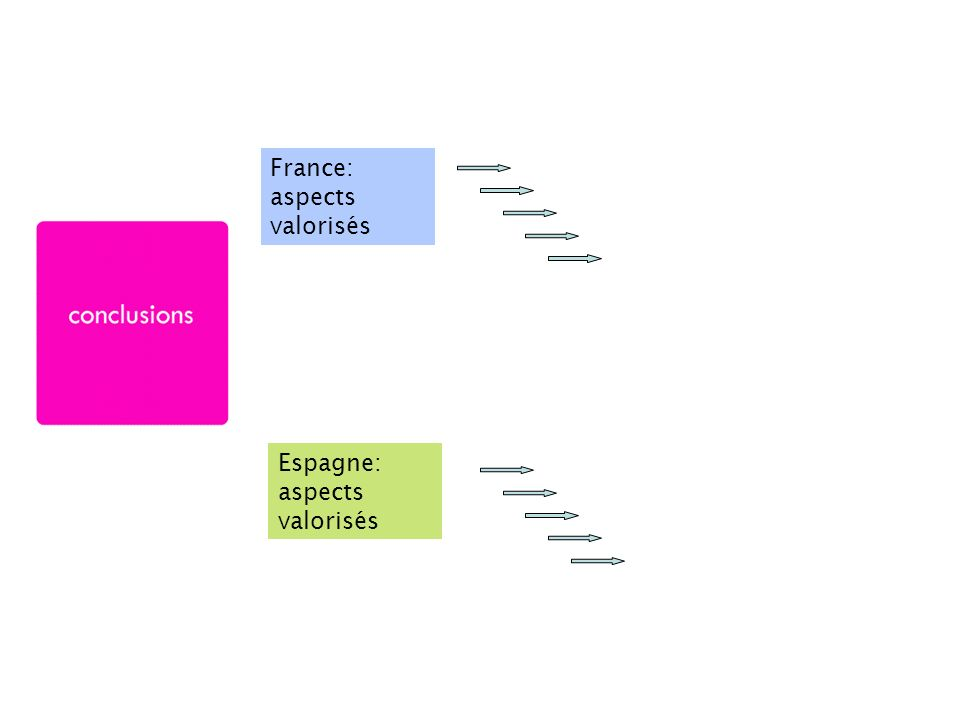 France: aspects valorisés
