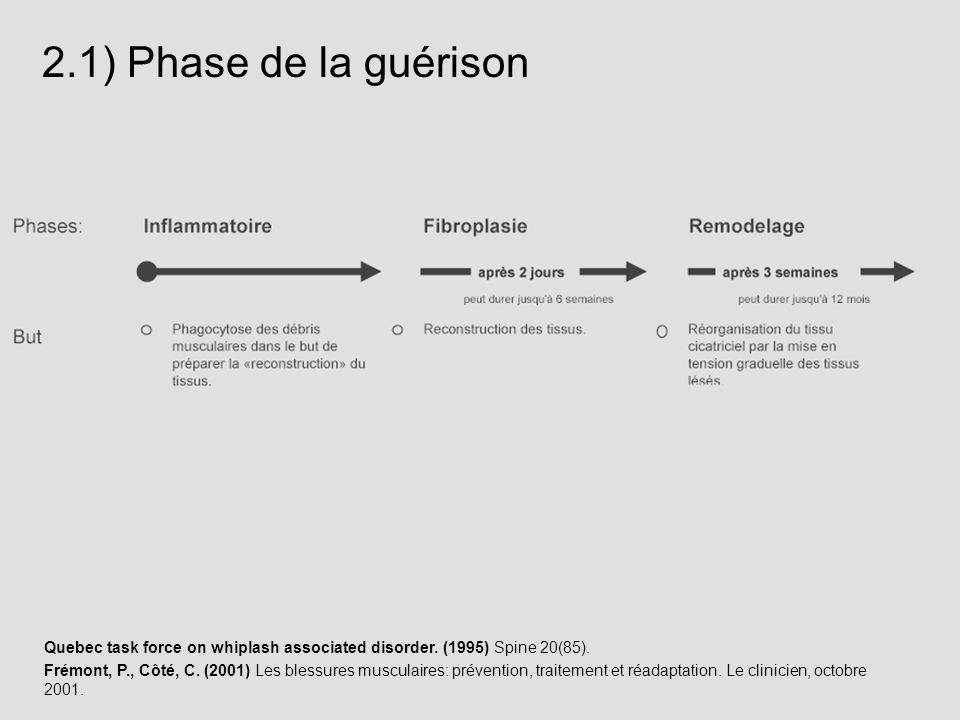 2.1) Phase de la guérison Quebec task force on whiplash associated disorder. (1995) Spine 20(85).