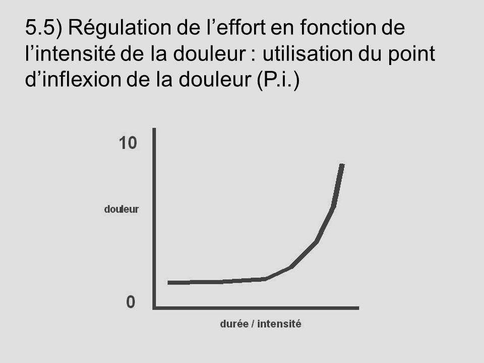 5.5) Régulation de l'effort en fonction de l'intensité de la douleur : utilisation du point d'inflexion de la douleur (P.i.)