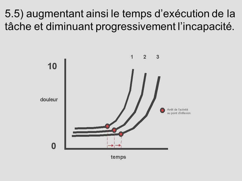 5.5) augmentant ainsi le temps d'exécution de la tâche et diminuant progressivement l'incapacité.