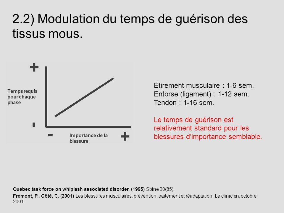2.2) Modulation du temps de guérison des tissus mous.