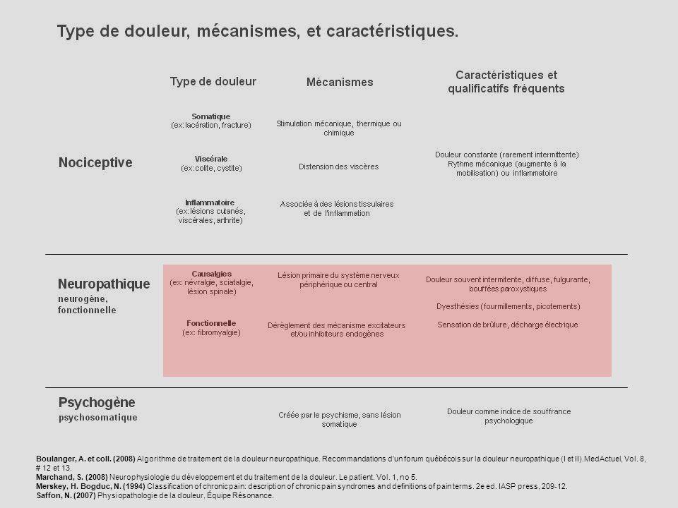 Boulanger, A. et coll. (2008) Algorithme de traitement de la douleur neuropathique. Recommandations d un forum québécois sur la douleur neuropathique (I et II).MedActuel, Vol. 8, # 12 et 13.